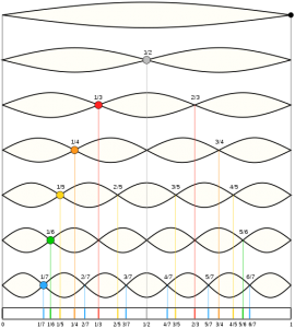 Harmonic overtones of a vibrating string