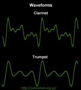 Harmonic waveforms of a trumpet and clarinet