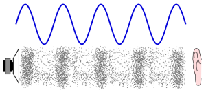 Illustration of a soundwave in audio synthesis