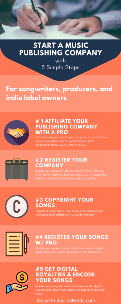 Start a music publishing company