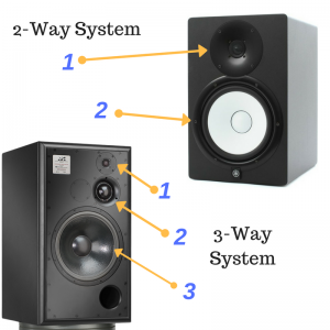 2-Way vs 3-Way Studio Monitor Speaker