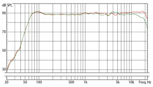 EveAudio SC204 Frequency Response