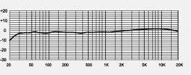 MXL V67GS Frequency Response Chart
