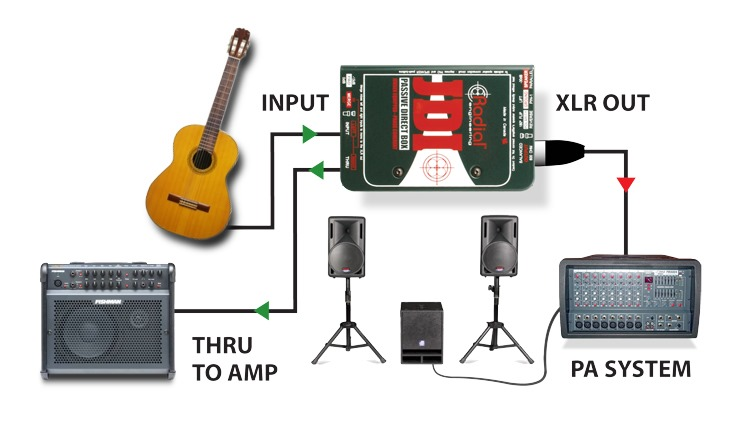 How to connect an acoustic guitar to a DI box