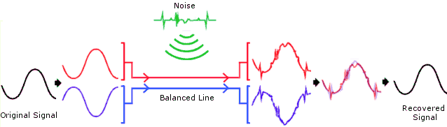 A balanced audio signal
