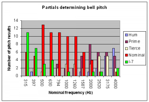 Pitch partials of a bell