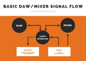BASIC DAW-MIXER SIGNAL FLOW