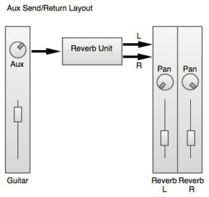 Aux-send layout