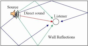 Sound reflections in a room